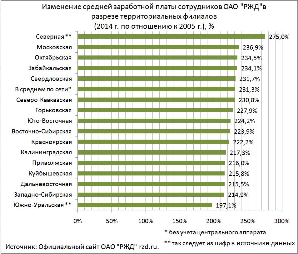 шасси Урал зарплаты сотрудников в центральном аппарате ржд флибустьеров все