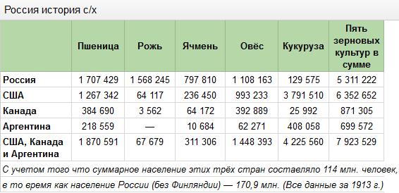 Россия история с/х