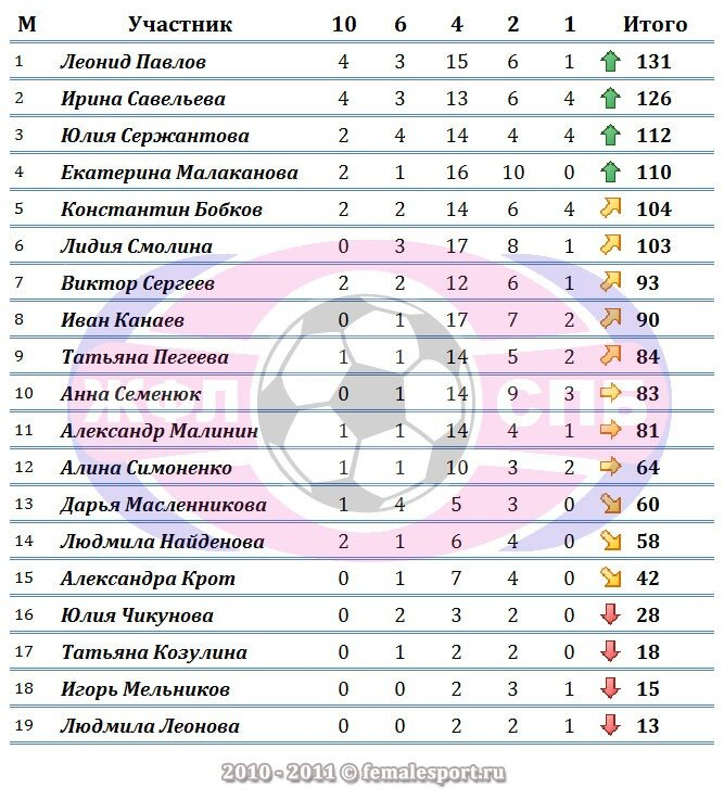 Конкурс Прогнозистов Чемпионата ЖФЛ