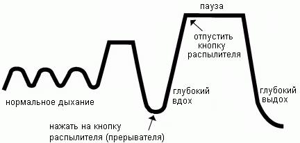 Техника ингалации