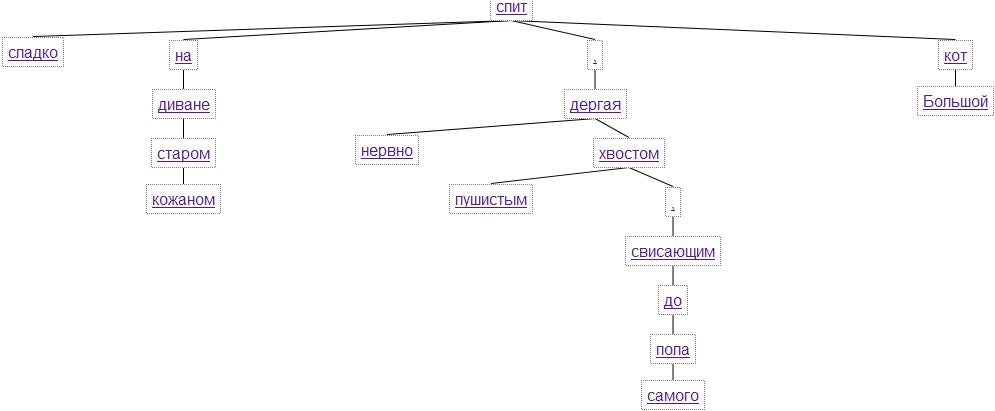 синтаксическое дерево средствами HTML 5