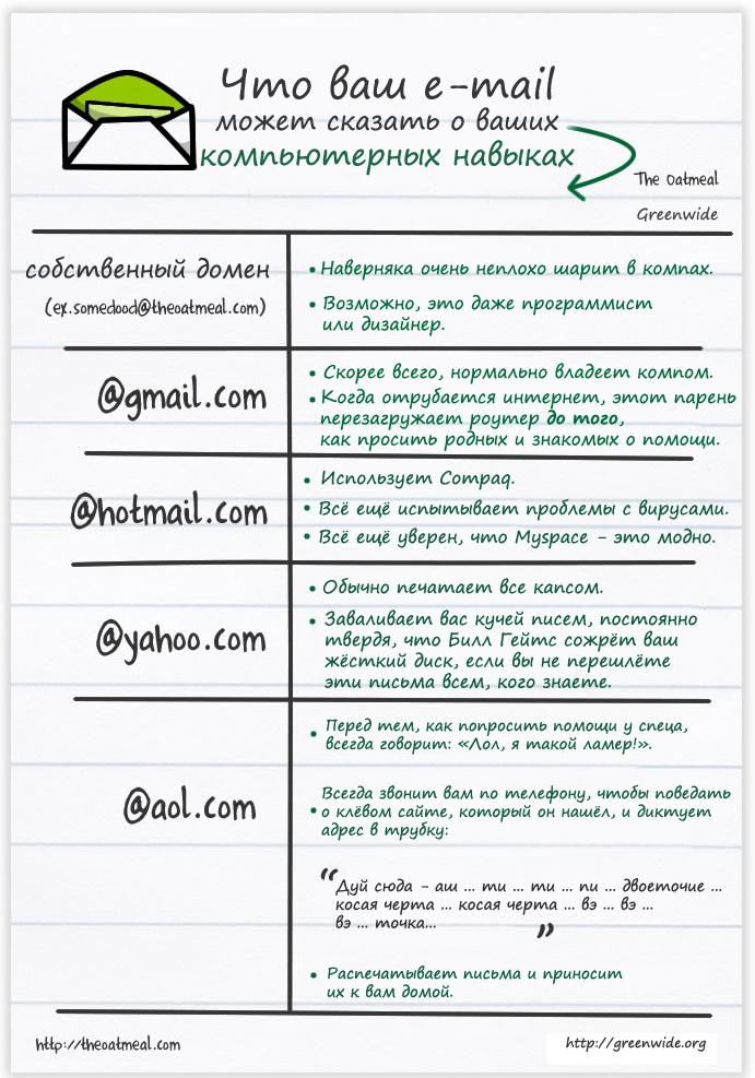 Oatmeal - Что ваш e-mail говорит о ваших компьютерных навыках