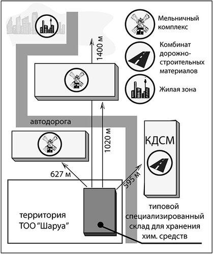 Схема расположения складов с химическим сырьем