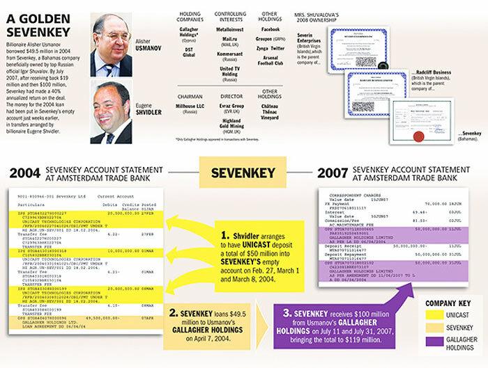 Схема движения денег  Шувалова