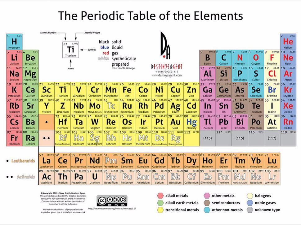 Неразгаданные элементы таблицы Менделеева, 1998 год Ученые Национальной лаборатории имени Лоуренса в