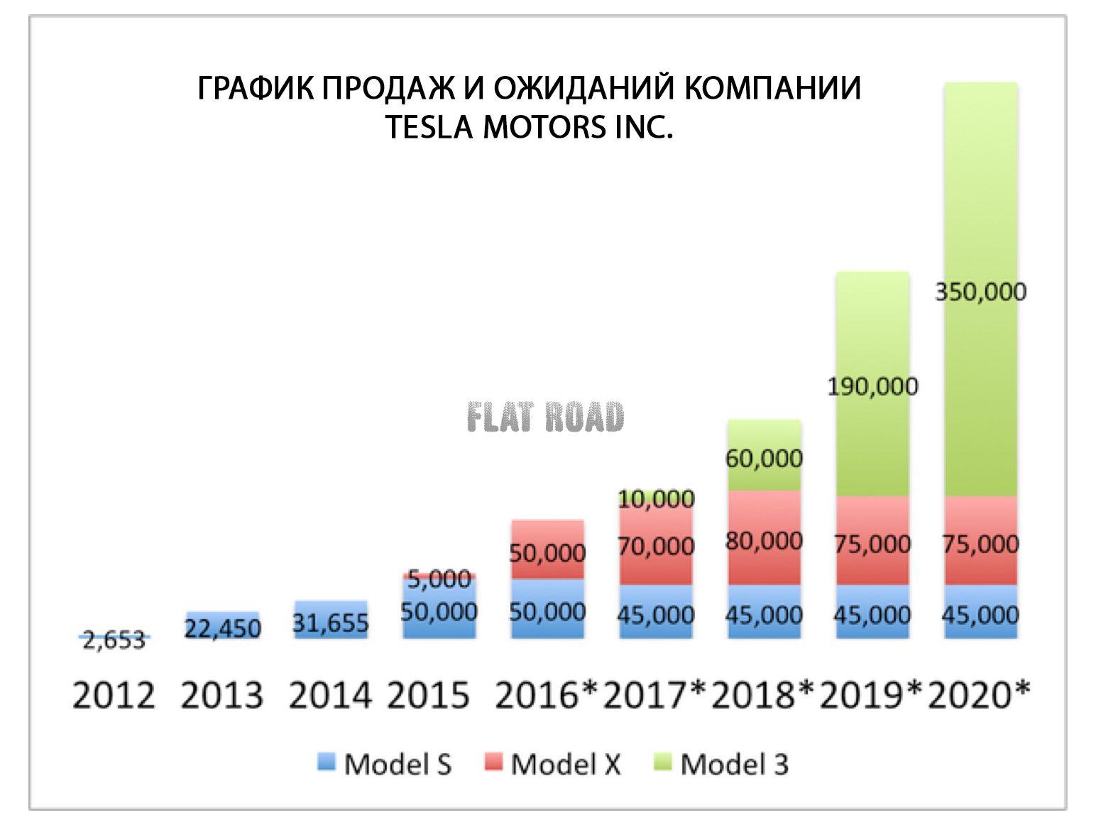 Компания Tesla сказала орекордных поставках электромобилей
