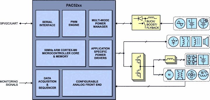 питания - Одна микросхема на все источники питания. Микросхемы Active-Semi серии PAC. 0_1539d2_72b91823_orig