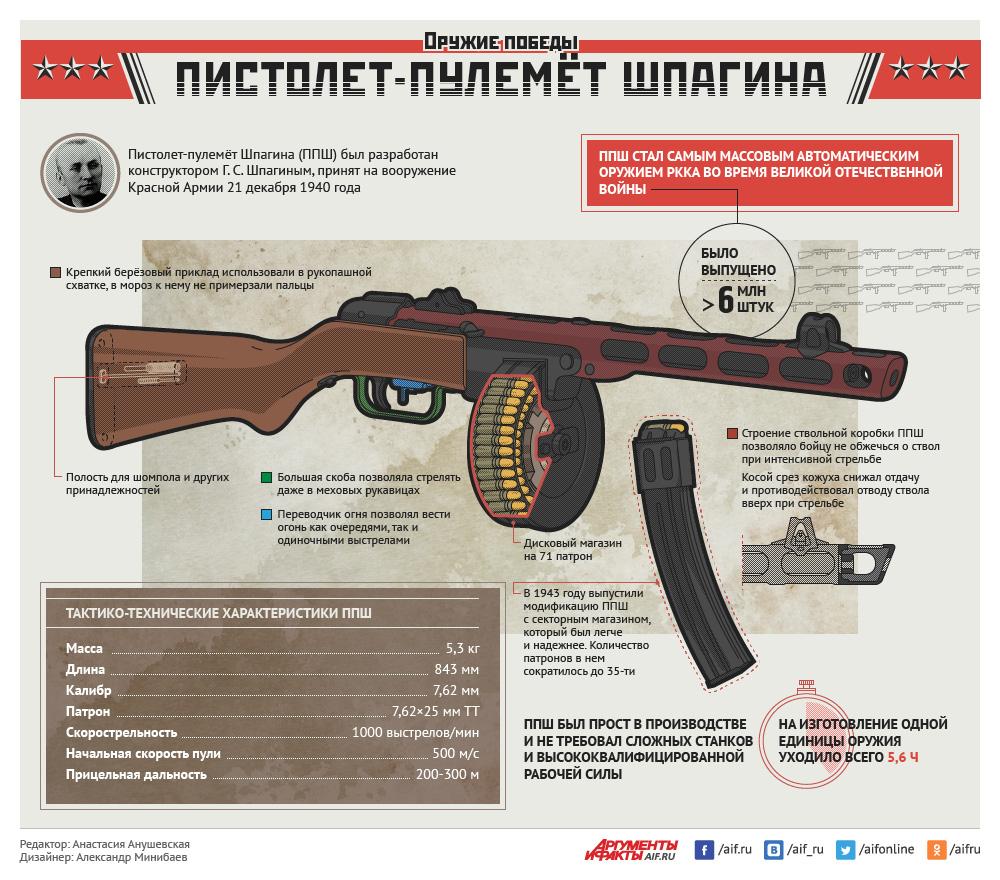9 Мая1945. Оружие Победы. ППШ