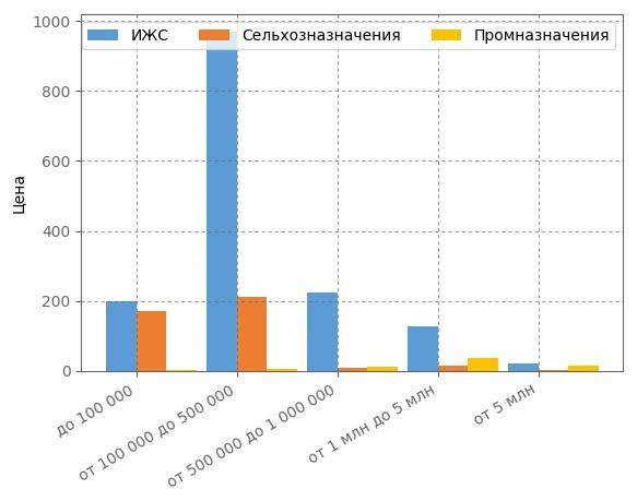 Сегментация земельных участков по ценовым категориям в Кирове в сентябре 2017 года.