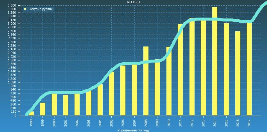 Прогноз курса доллара по динамике цен нефти в рублях.png