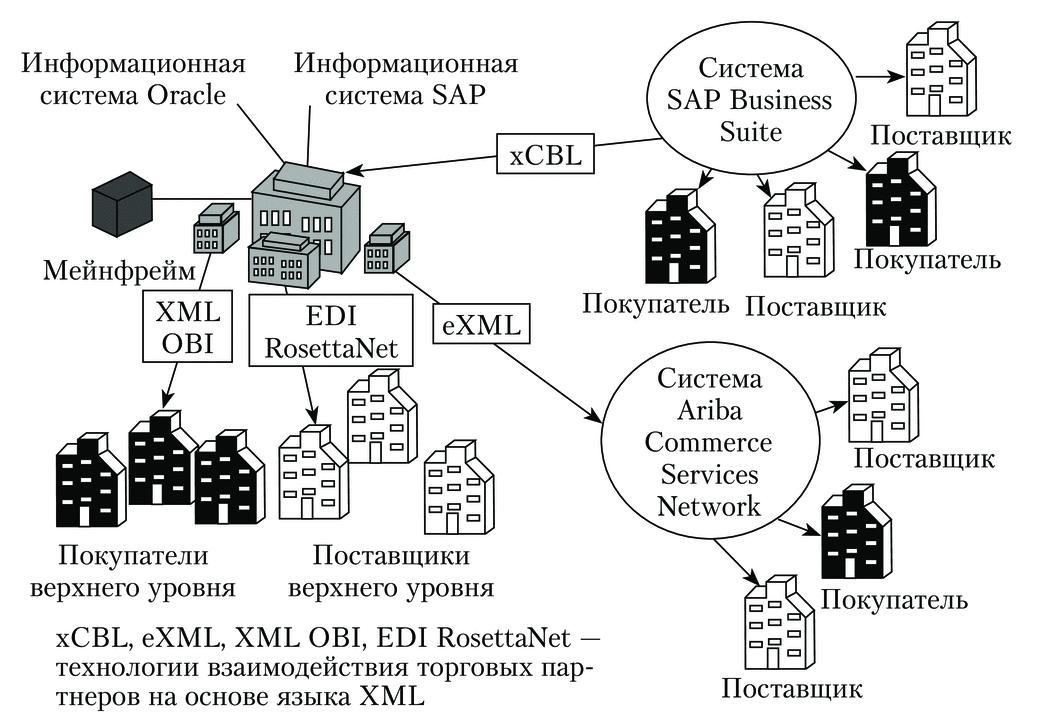 Электронные торговые сети ETNs