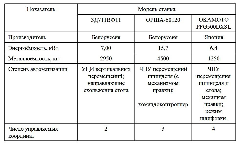 Характеристика ТЭП ПШ станков с ЧПУ