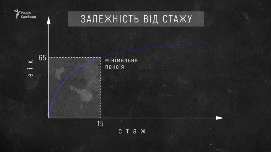 Важен не возраст, а стаж: новая пенсионная реформа в Украине вступает в силу