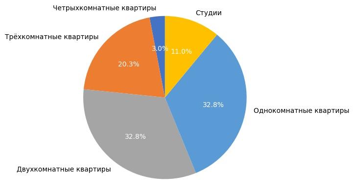 Выборка объектов вторичного рынка жилья в сентябре 2017 года.