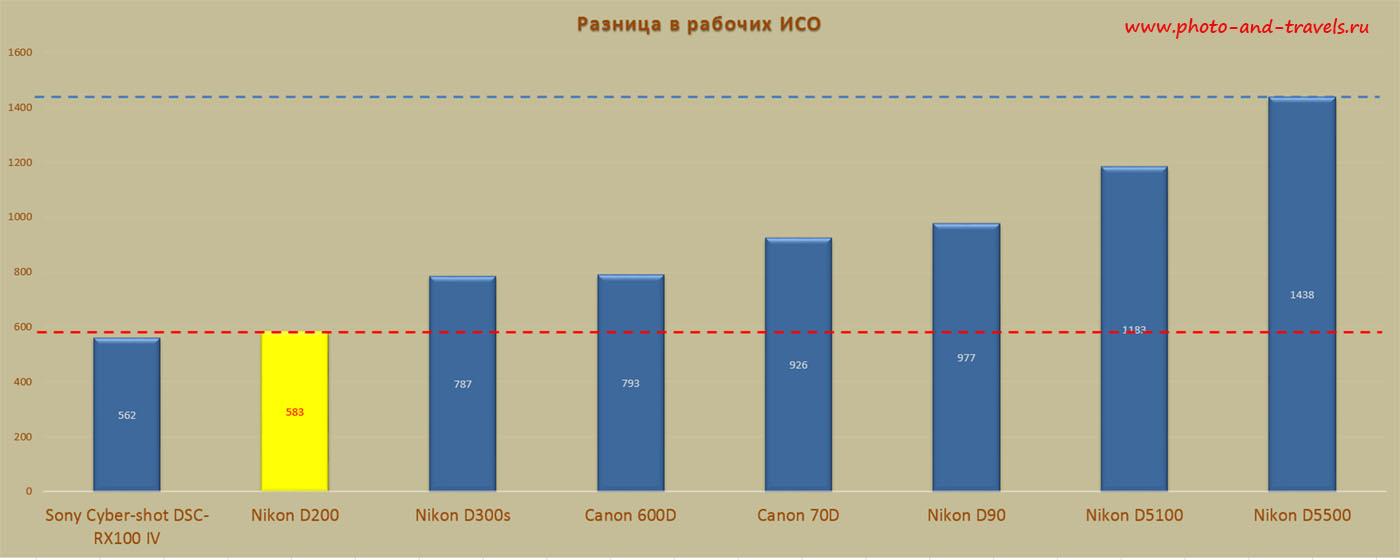Таблица 5. Пробуем сравнить Nikon D200 и другие зеркальные фотоаппараты Nikon, Canon и мыльницу Sony по уровню рабочего ISO.