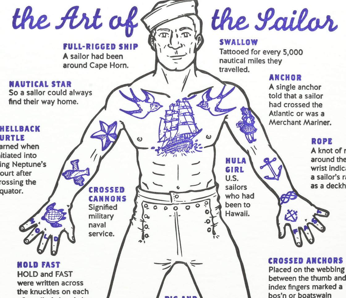 La signification des tatouages de marins (2 pics)