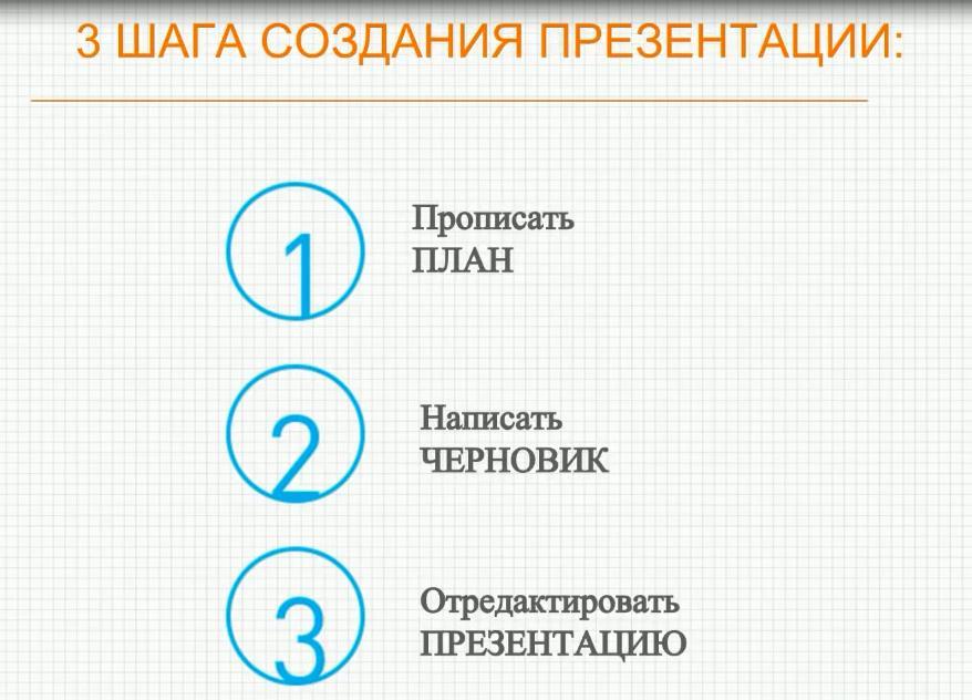 3 шага создания презентации