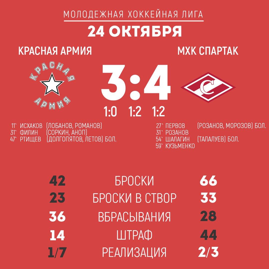 Красная Армия - МХК Спартак