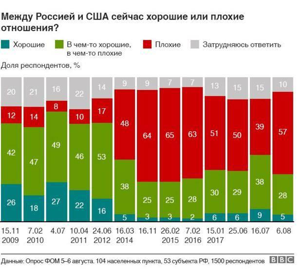 57% россиян считают плохими отношения с США, - опрос. ДИАГРАММА