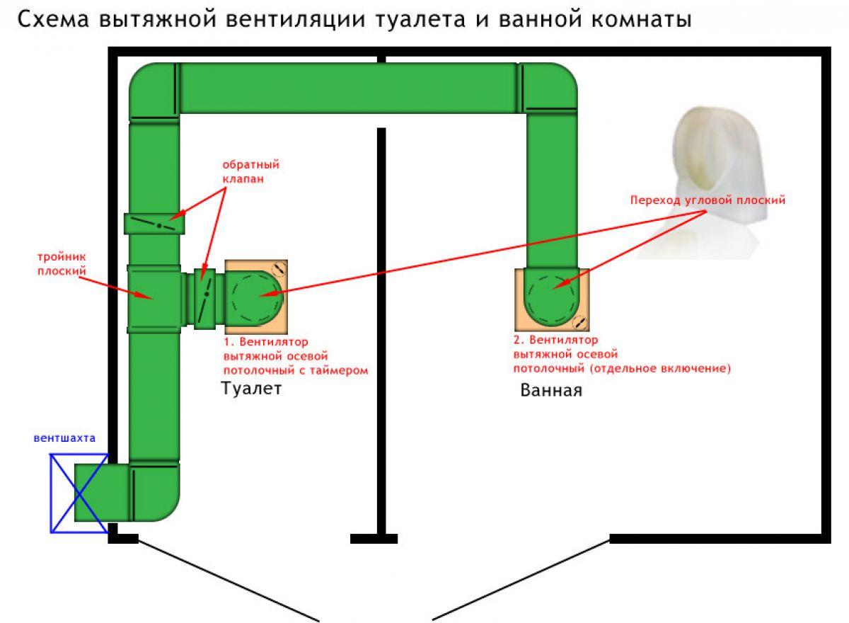 Необходимость вентиляции в ванной комнате и туалете (2 фото)