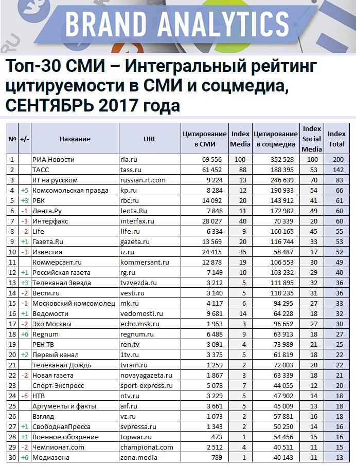Топ-30 СМИ – Интегральный рейтинг цитируемости в СМИ и соцмедиа, СЕНТЯБРЬ 2017 года