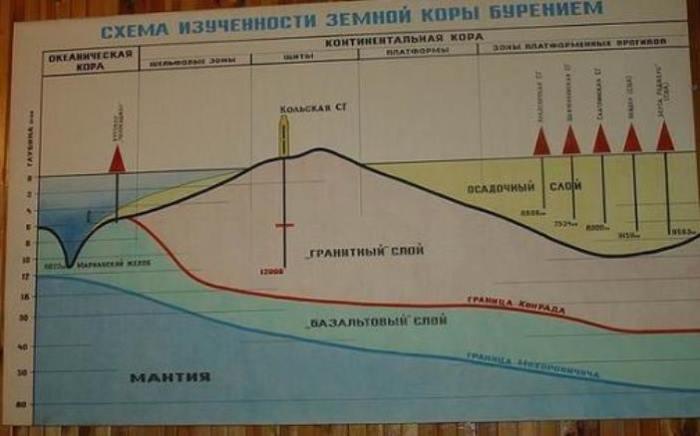 Заложена скважина была в 1970 году, к 100-летию со дня рождения Владимира Ленина. Выбранное место пр