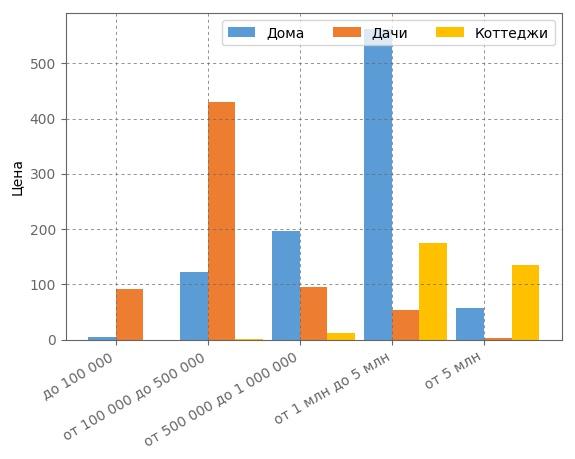Сегментация загородных домов по ценовым категориям в Кирове в июне 2017 года.