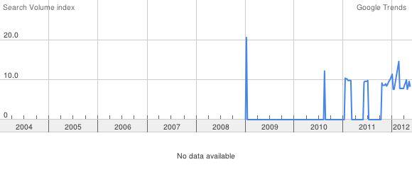 Изучаем тренды с Google Trends 0_32c6c1_9fa44bda_orig