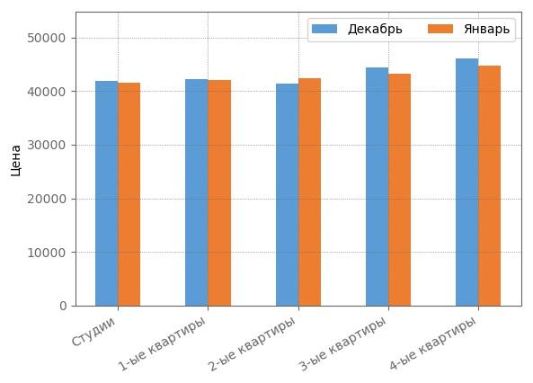 Сравнение средневзвшенной стоимости квадратного метра январе 2018 года.