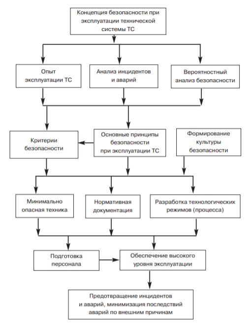 Рис. 2. Модель концепции безопасности при эксплуатации ТС