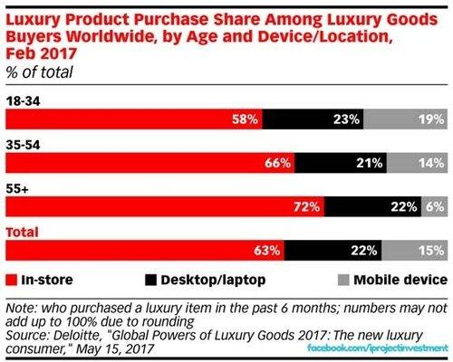 Продажи Luxury товаров в Интернет.jpg