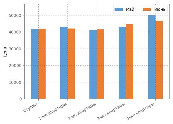 Сравнение средневзвшенной стоимости квадратного метра июне 2017 года.