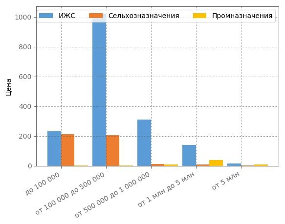 Сегментация земельных участков по ценовым категориям в Кирове в июне 2017 года.