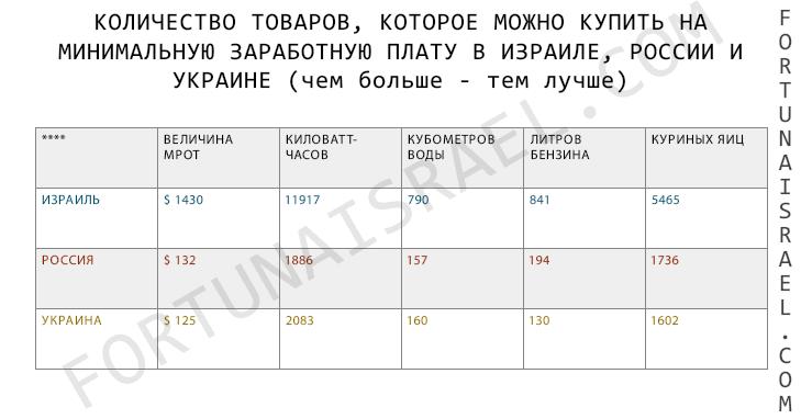 Минимальная зарплата в Израиле, России и Украине в вещественных величинах. Август 2017
