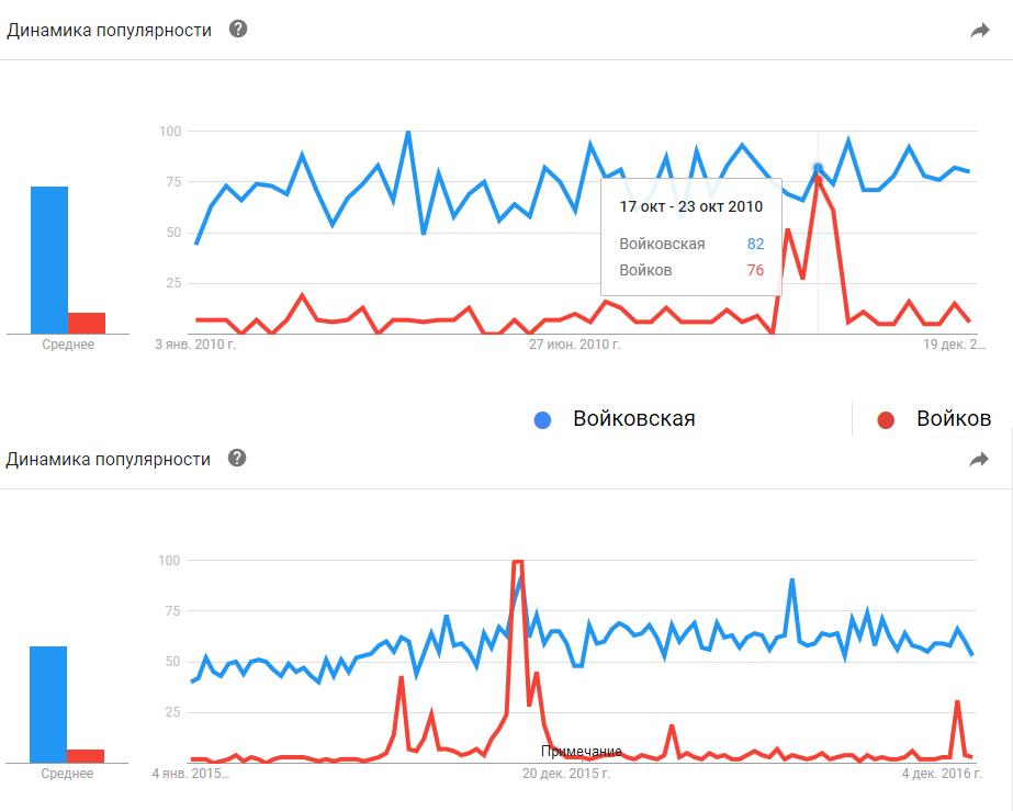 Google Trends. Войковская, Войков: 2010, 2015-2016