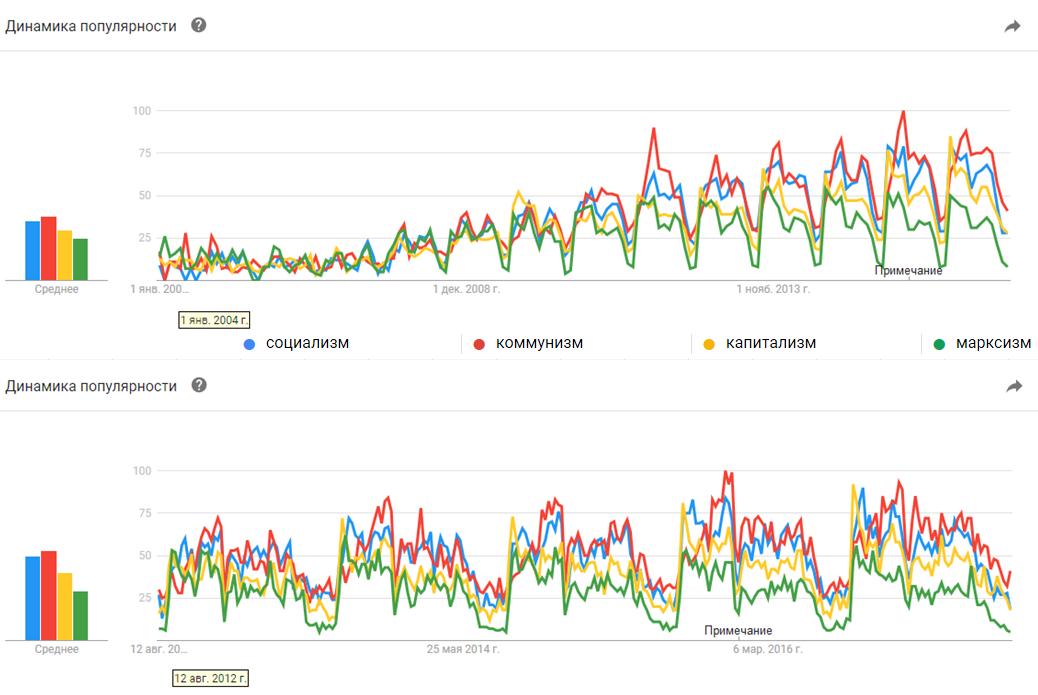 Google Trends. Социализм, Коммунизм, Капитализм, Марксизм: 2004-2017, 2012-2017