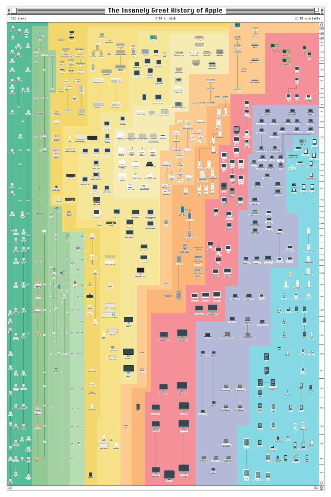 History of Apple - All the Apple products from 1976 to 2017 in a single poster