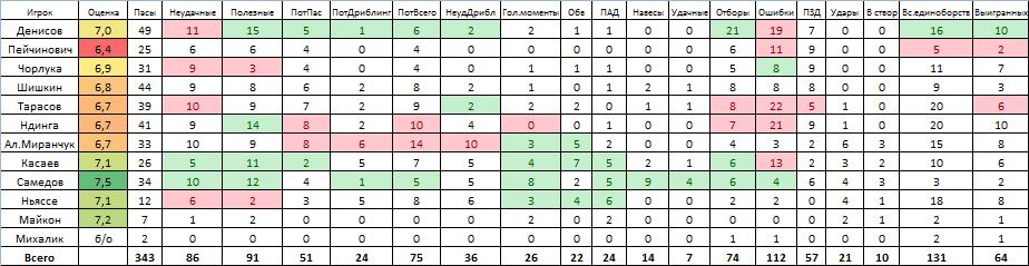 По чемпионскому графику. Статистический обзор матча с «Уралом»