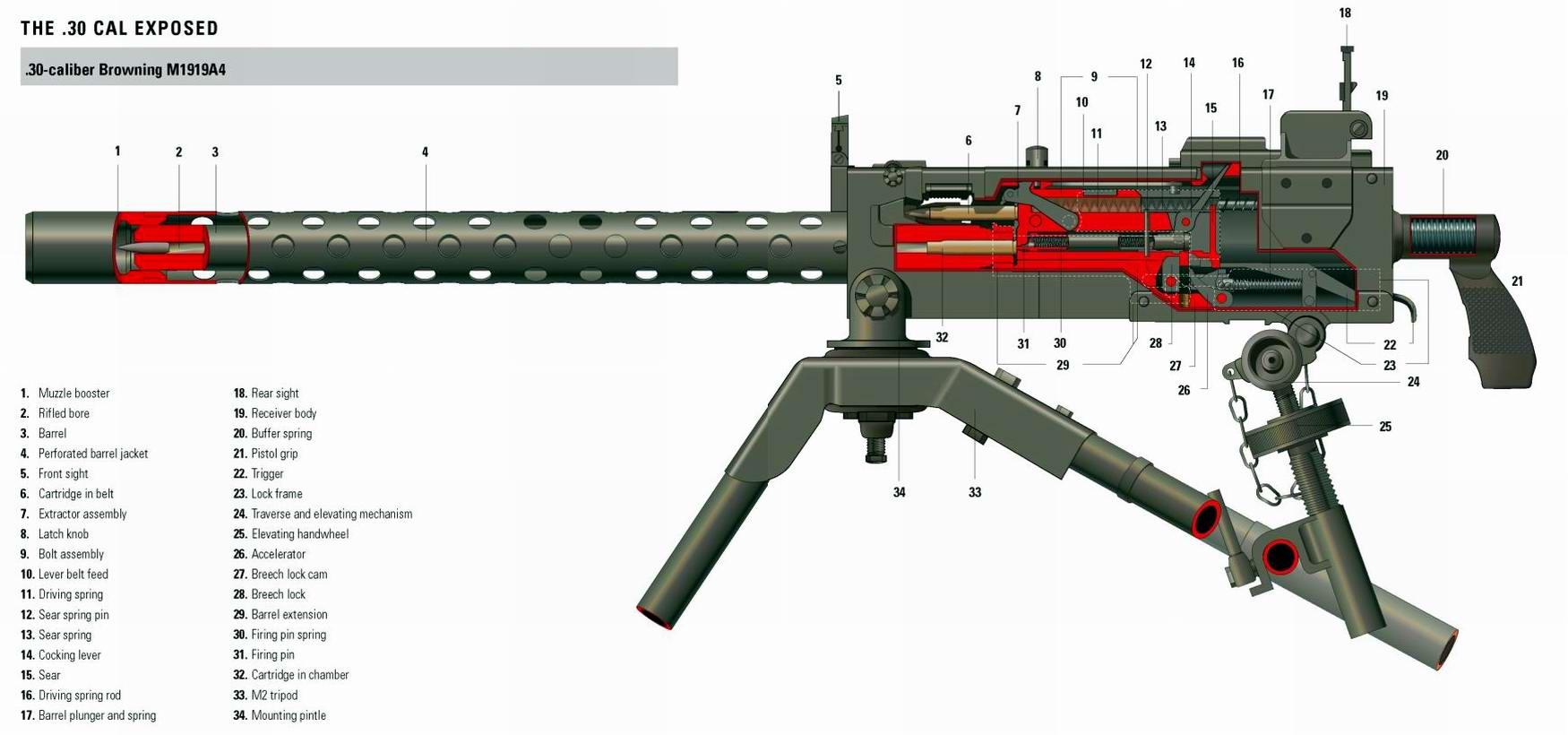 Browning M1919A4 - станковый пулемет образца 1919 года (США)