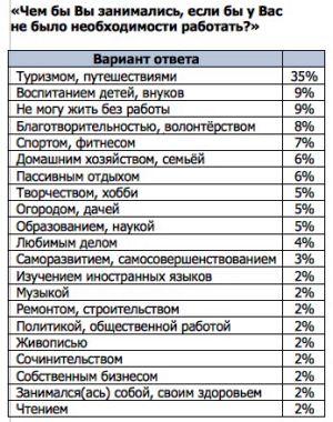 85% россиян бросили бы работу при первой возможности