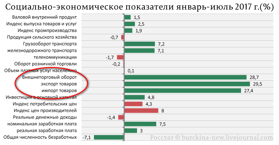 Социально-экономическое-показатели-январь-июль-2017-г.(%).png