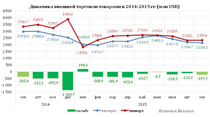 Отрицательное сальдо внешней торговли товарами в Беларуси за январь—сентябрь выросло почти до 1,7 млрд. долларов