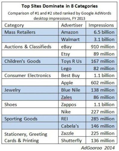 adgooroo-top-retailers-2013-474x600.jpg