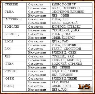 Проверка на совместимость по знакам зодиака
