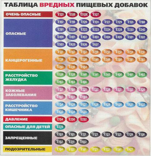 таблица пищевых добавок