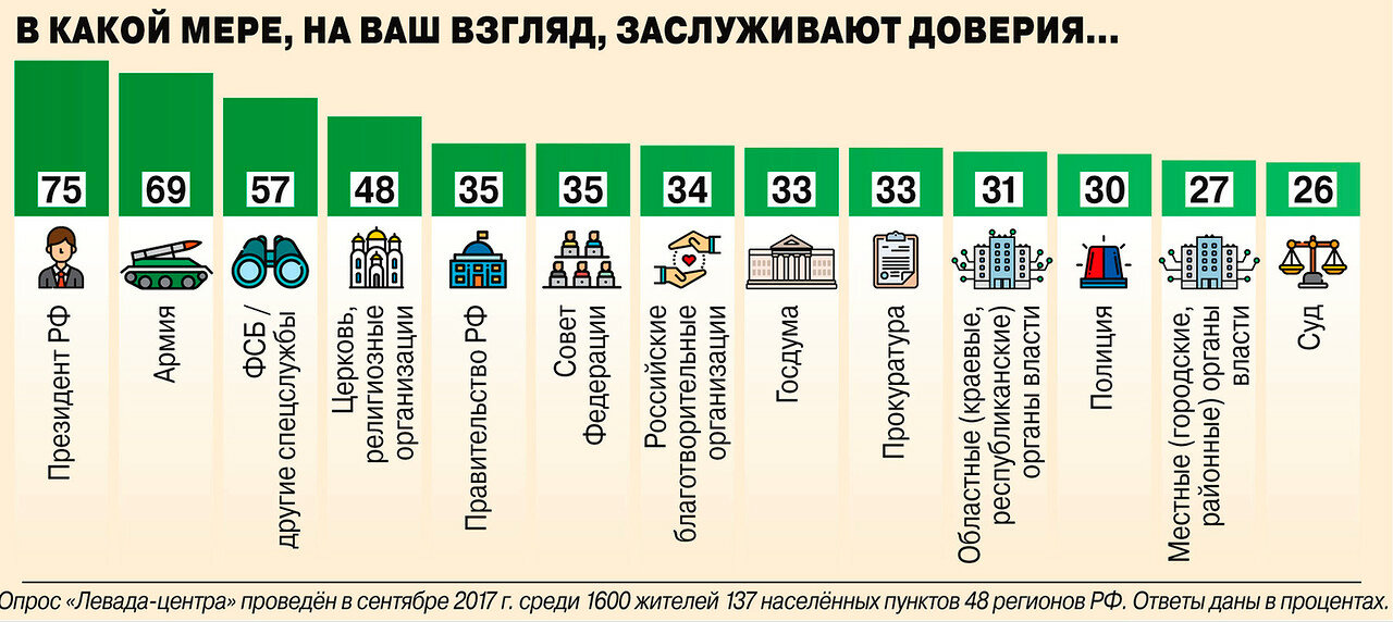 кому в России доверяют