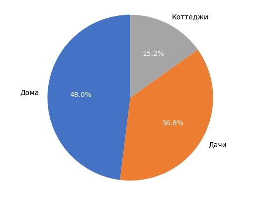 Выборка объектов загородной недвижимости в Кирове в сентябре 2017 года.
