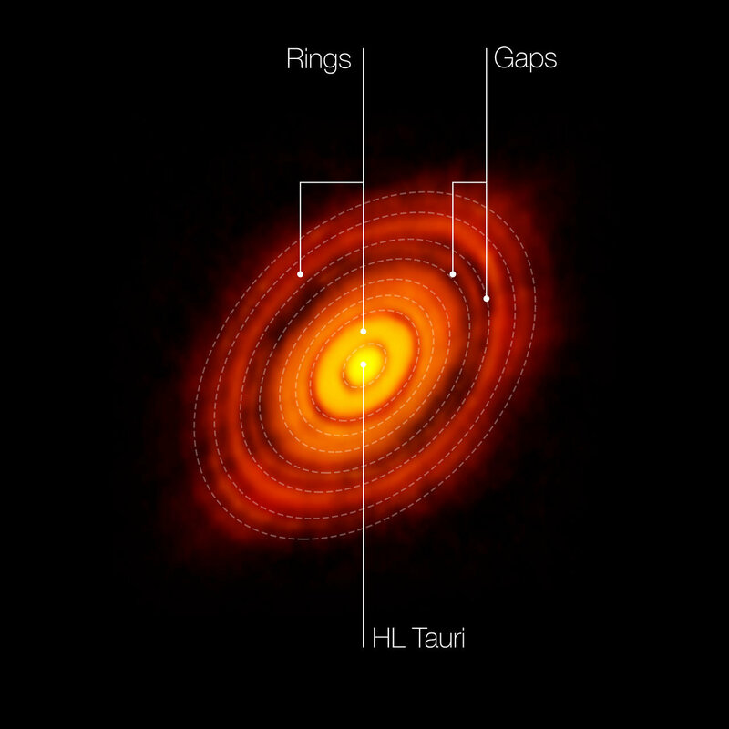 This is the sharpest image ever taken by ALMA — sharper than is routinely achieved in visible light with the NASA/ESA Hubble Space Telescope. It shows the protoplanetary disc surrounding the young star HL Tauri. The observations reveal substructures withi