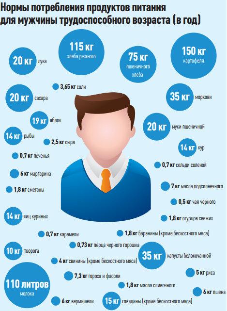 Нормы потребления продуктов питания для мужчины трудоспособного возраста в год