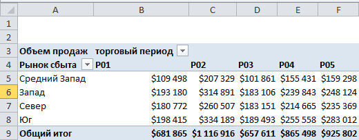 Рис. 6.5. Заданная структура данных эффективна только в случае сводной таблицы